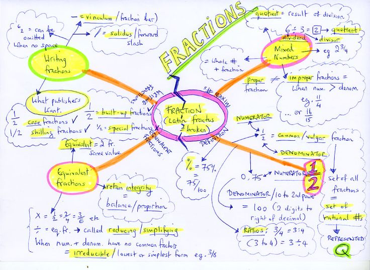 11 best concept maps images on pinterest mind maps maths and