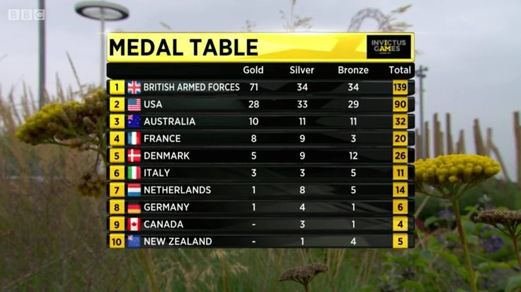 Medal Tally for Invictus Games