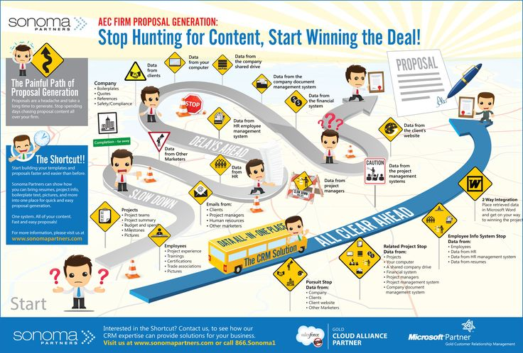Stop Hunting for Content and Start Winning the Deal! | CRM ...