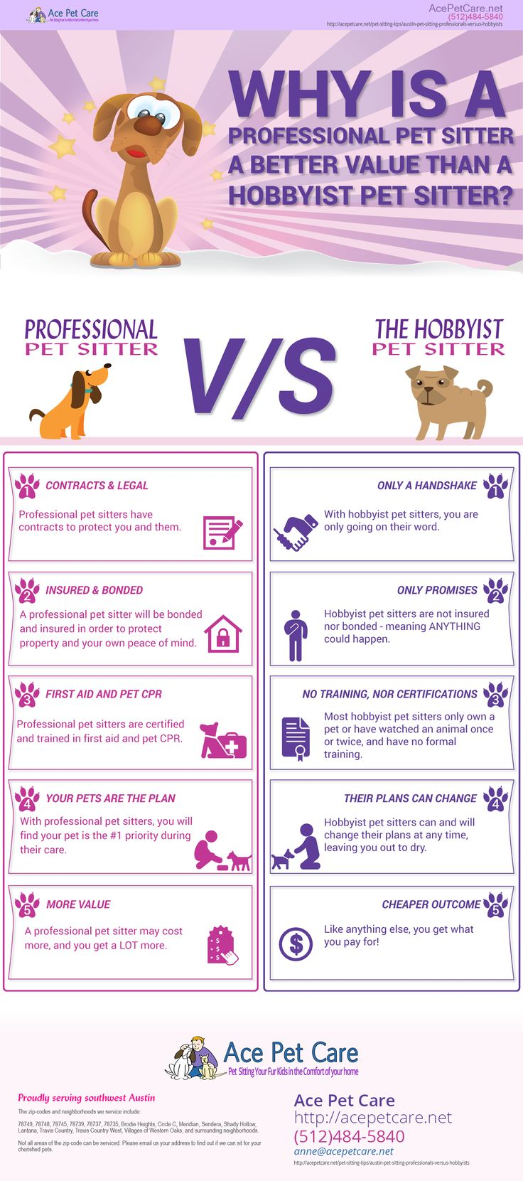 If you have ever thought about hiring a hobbyist #petsitter, you might be in for more than you expect. As a #petsitting professional, the years of experience, contracts, insurances and training, as well as the professional attention you and your furkid expect all get met. Hopefully this #infographic helps you to see what the real value of a professional #pet sitter is.  http://acepetcare.net/pet-sitting-tips/austin-pet-sitting-professionals-versus-hobbyists/