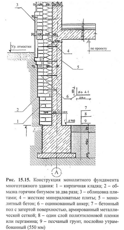 Рис 15 15 Конструкция монолитного фундамента