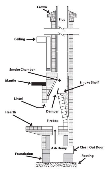 chimney details dwg - Google Search | Architectural ...