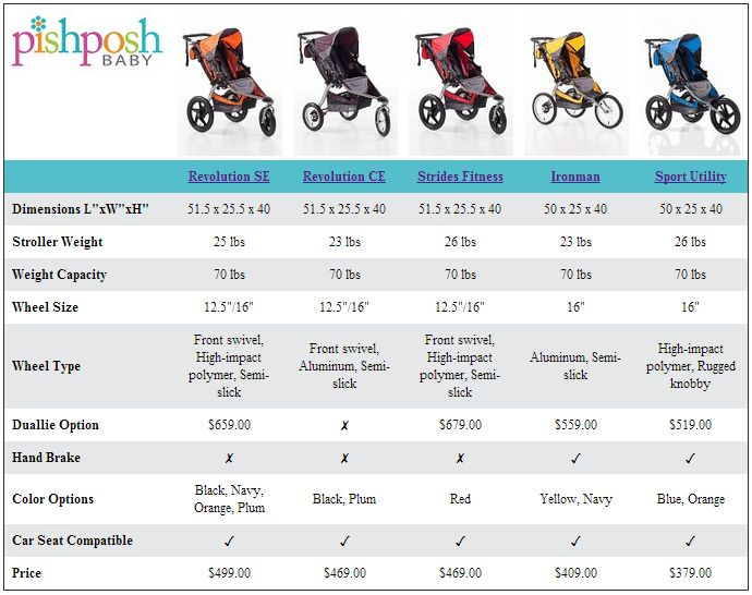 Which BOB Jogging Stroller is best for you - the Revolution SE, Revolution CE, Strides Fitness, Ironman, or Sport Utility?