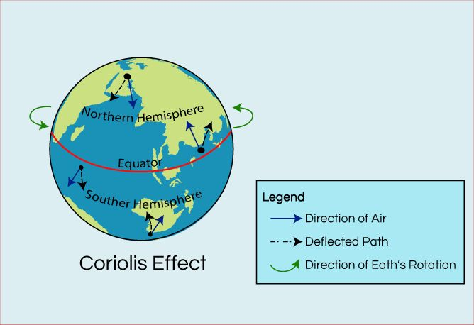 a study on the coriolis effect Scientists have begun to study the weather and circulation of winds on mars, but   as the air moves toward the equator in both hemispheres, the coriolis effect.