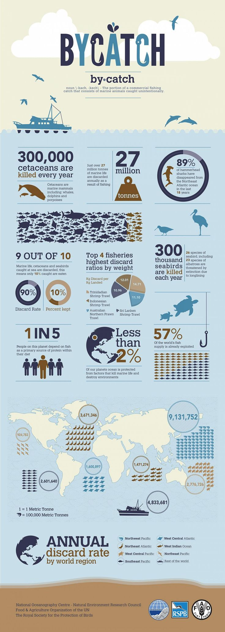 What percentage of all the marine life caught by industrial fishing operations ends up on our plate? Ninety percent? Seventy-five? Fifty? Not even close. Try just 10 percent. The rest is simply discarded as bycatch — the unwanted fish and other marine creatures caught during commercial fishing operations.