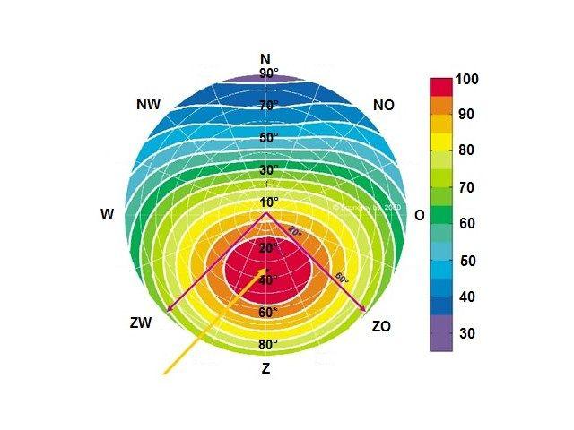 Welke invloed hebben helling en oriëntatie op opbrengst zonnepanelen? - Hernieuwbare energie - Livios