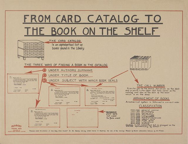 It really hasn't changed - From card catalog to data base. From Card Catalog To The Book On The Shelf