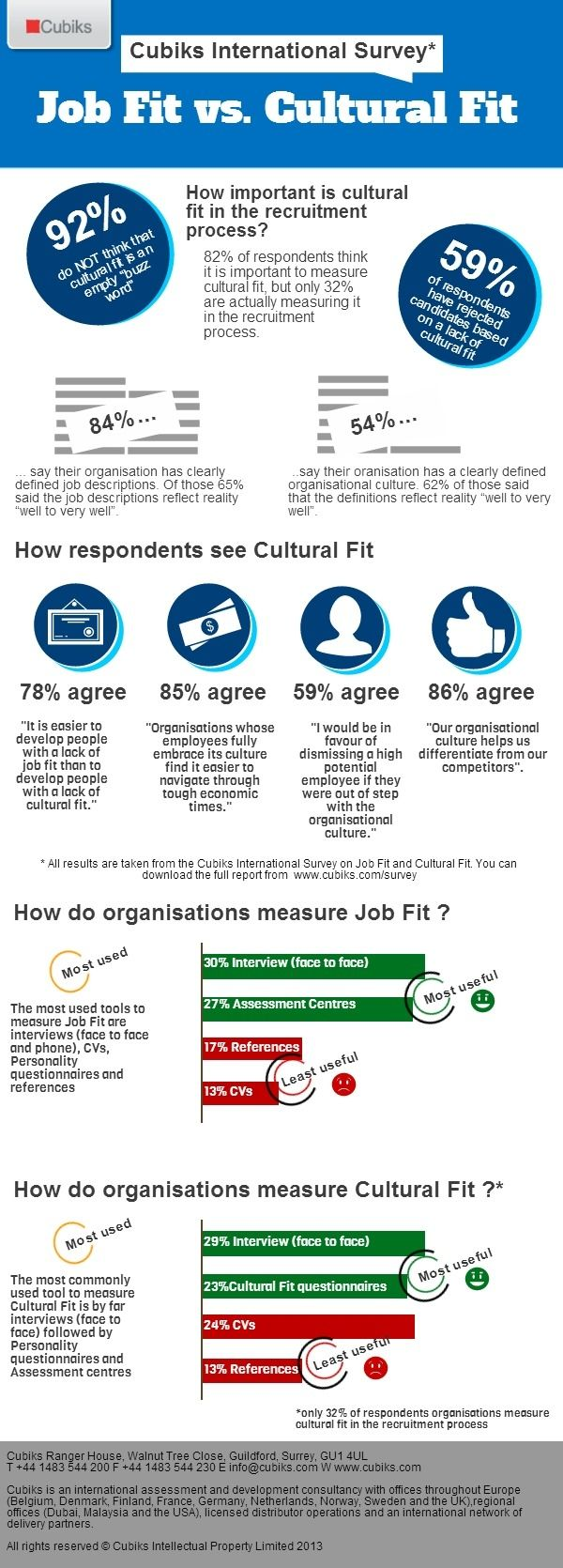 Best Cultural Fit Images On   Change Management