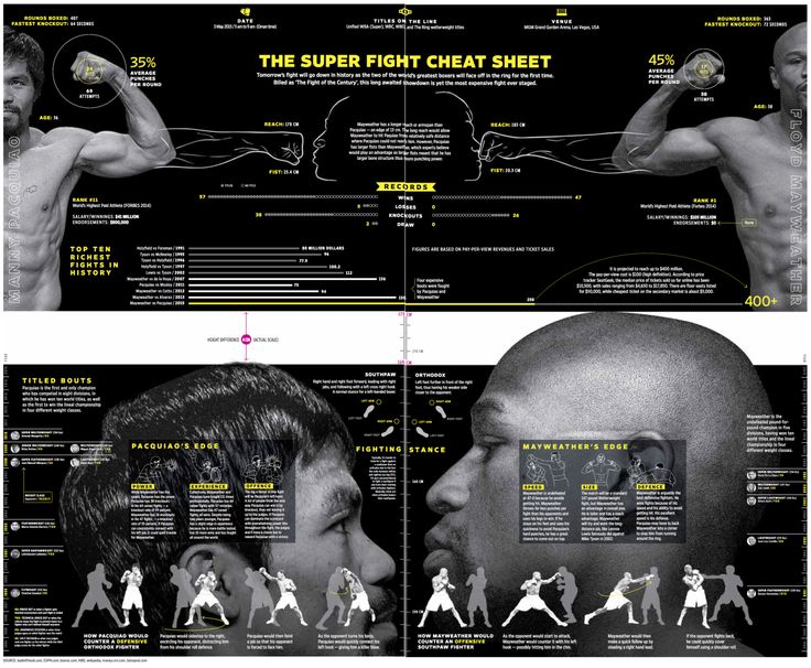 1000+ images about Malofiej 24 Infographic awards on Pinterest ...