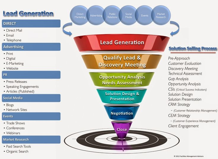 Web Design Chandigarh - Software Development Mohali - SEO Company - htlogics: Business Promote for Lead Generation