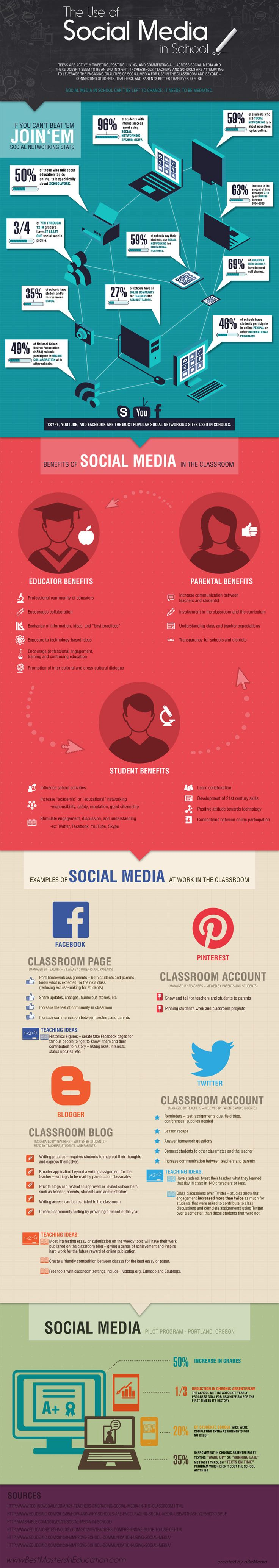 The Use of Social Media in Schools an infographic