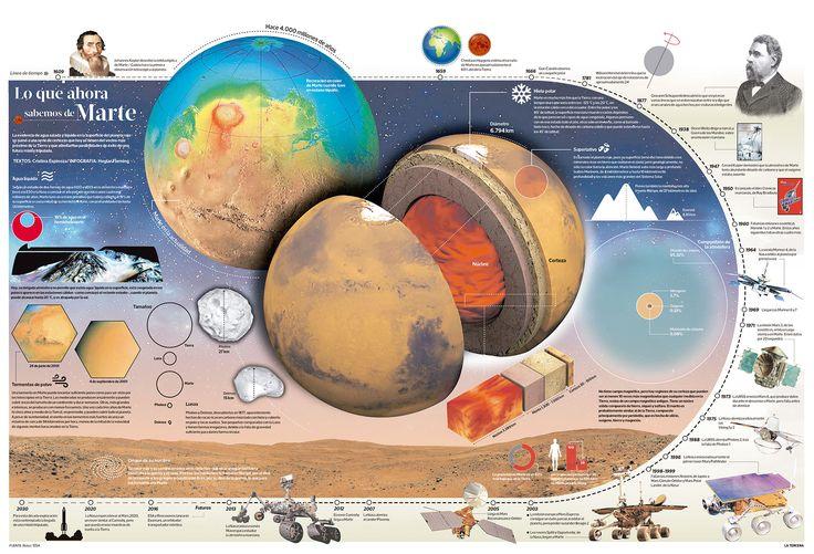 Infografía: Lo que ahora sabemos de Marte | Tendencias | LA TERCERA