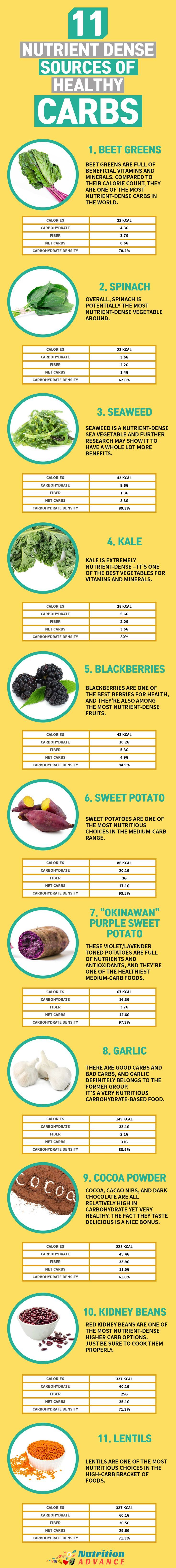 From Low Carb to Higher, this infographic shows some of the best carbohydrate sources to include in the diet. and they are all the most nutrient-dense options in their particular carbohydrate range. For eg, spinach is much more nutrient-dense than lettuce (in the very low carb part) and beans are much more nutritious than grains/sugar (in the higher carb part). See the full article at http://nutritionadvance.com/nutrient-dense-healthy-carbs