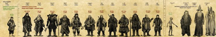Dwarves height chart. According to this, as a dwarf I would be 1,39m.