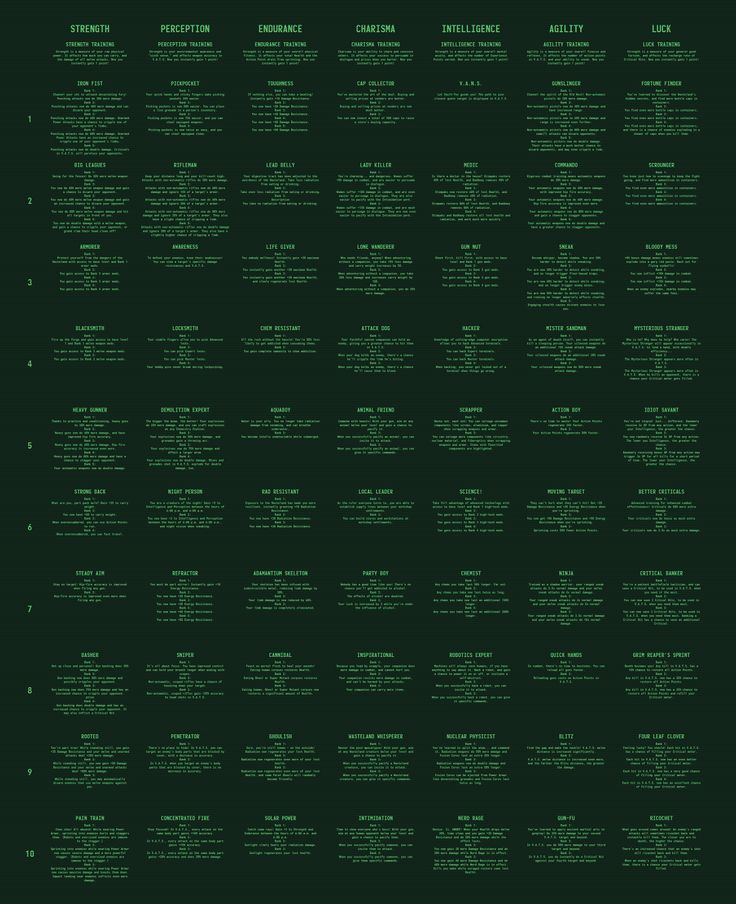 Fallout 4 Perk Chart with ALL perks and ranks