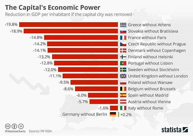 Countries whose economic power decreases if the removal of its capital. ••• Follow and like for more ••• #maps #map #geography #facts #infographic #finland #germany #italy #uk #denmark #greece #slovakia #france #portugal #sweden #belguim #spain #austria #europe #europeanunion #eu #economy #money