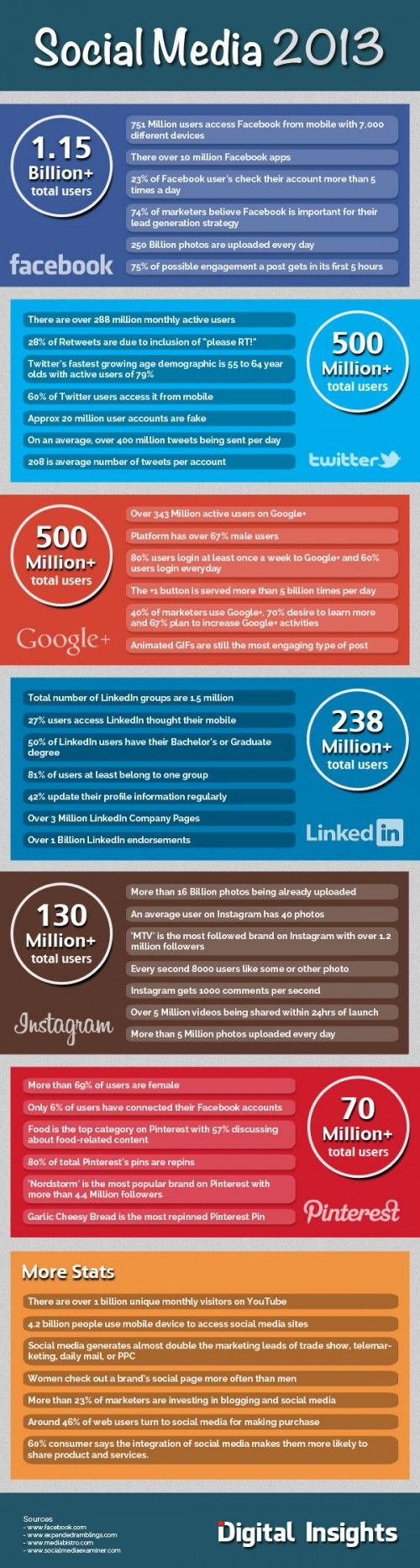 45 Amazing Social Media Facts & Figures (Infographic) - See more at: http://www.viralblog.com/