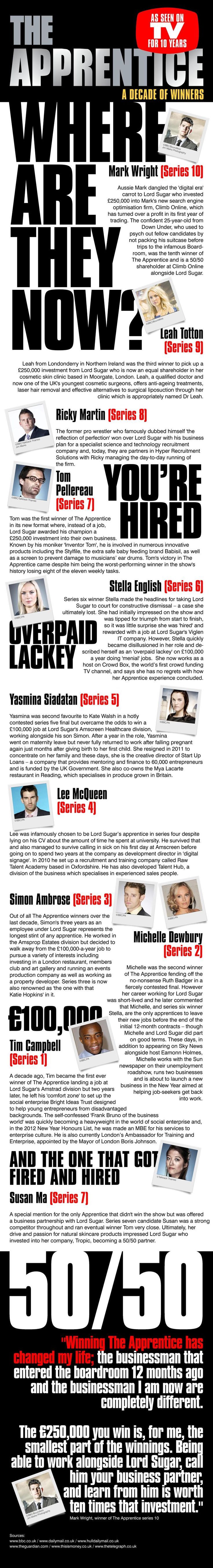 The Apprentice Winners 2005-2015 - Where Are They Now?   http://www.realbusinessrescue.co.uk/