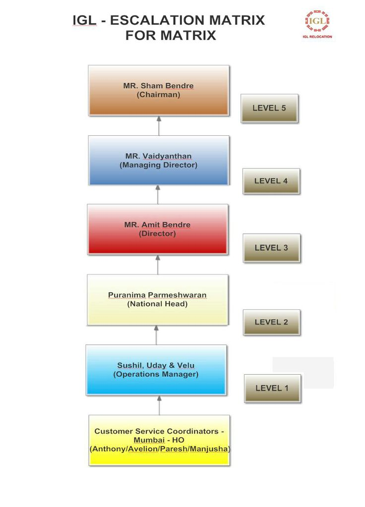 IGL Escalation Matrix for Wipro