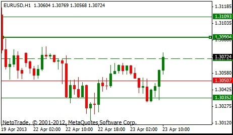 #NetoTrade morning signal - EUR/USD : is raising due to growth expectations