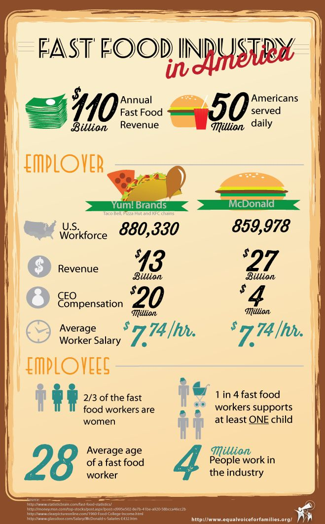 10 best Equal Voice Infographics images on Pinterest Info - fast food worker sample resume