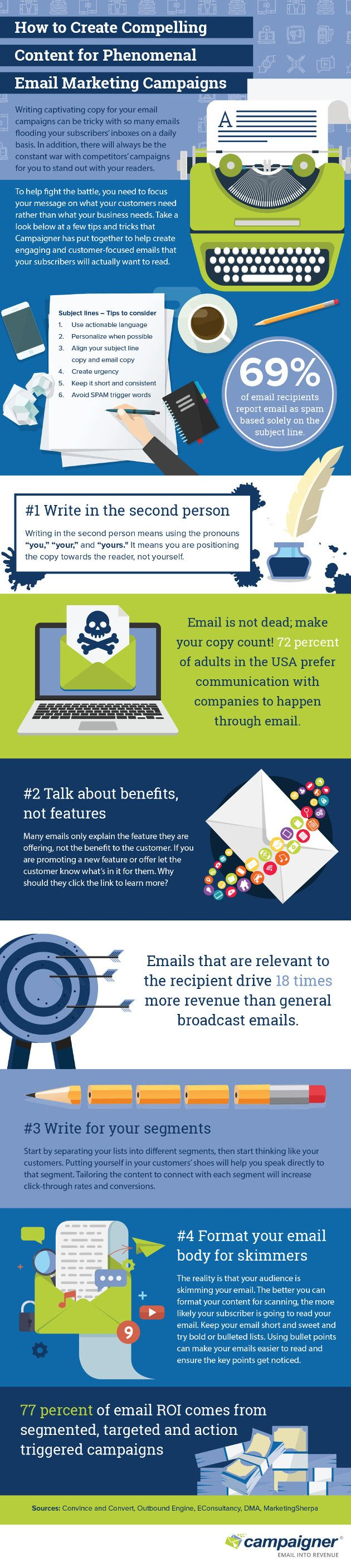 How to Write Compelling Email Content Customers Want to Read | Infographic