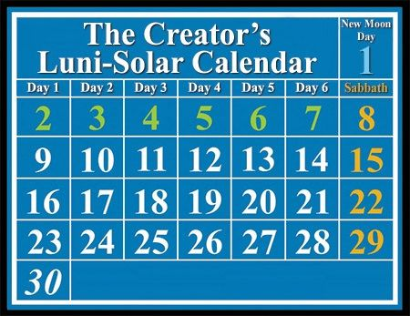 Lunar-Solar Calendar used by early Christians to observe Sabbath Day-- On the ancient calendar, the seventh-day Sabbath  always falls on the same dates of every month.    On the Biblical lunar-solar calendar, each lunation (or lunar month) always begins with a New Moon day, which is in a class of worship day all by itself.  Six work days follow on the second through seventh of the month.  The seventh-day Sabbath always falls on the 8th, the 15th, the 22nd and the 29th of every lunar month.