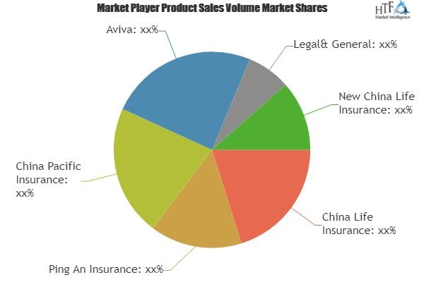 Heart Disease Insurance Market Growth Scenario 2019 2025