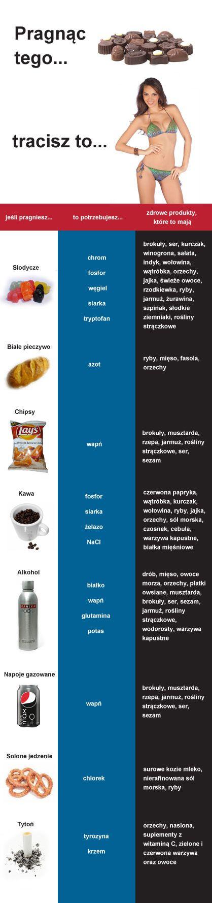 Czym zastąpić niezdrową żywność? Sprawdź infografikę na http://www.cwiczenia.org/odchudzanie/infografika-czym-zastapic-niezdrowa-zywnosc/