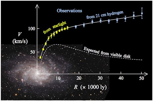 """The Smallest Galaxies In The Universe Have The Most Dark Matter  """"But if you were to ask how much total mass you need in this volume of space to keep these stars moving at that orbital speed, the answer is shocking: you need hundreds of thousands of solar masses worth of dark matter! Put that all together, and it means you need over a thousand times as much dark matter as normal matter in these extreme cases."""