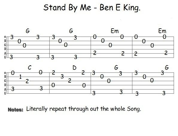 This Page Contains Easy Fingerstyle Guitar Tabs For The House Of