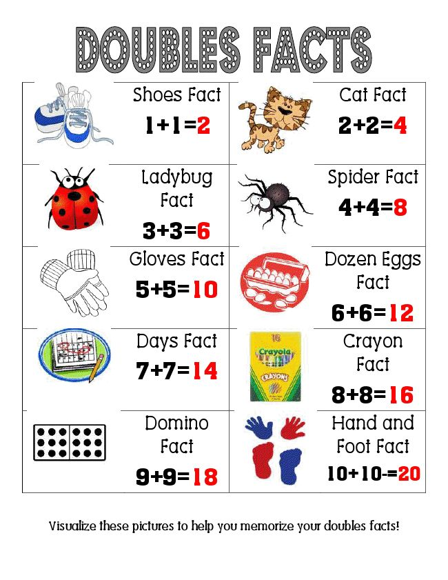 Doubles Facts Poster: Grade Math, Doubles Anchor Chart, Doublesfacts Poster Pdf, 2Nd Grade Anchor Chart, Doubles Facts, Teaching Math, Math Facts, Math Ideas, 1St Grade