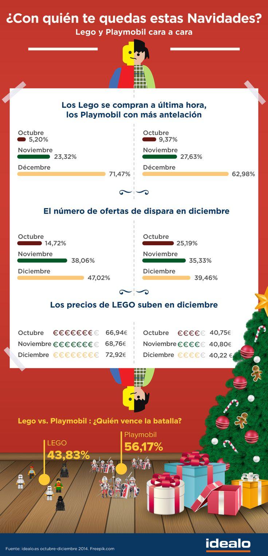 El número de ofertas y la demanda de #Lego se dispara en diciembre en el comparador de precios de idealo.