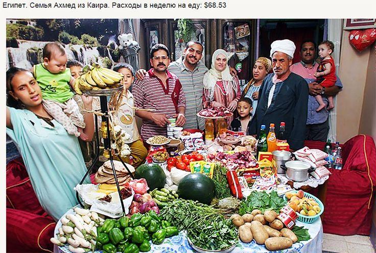 Потребительская корзина в странах мира. Египет.