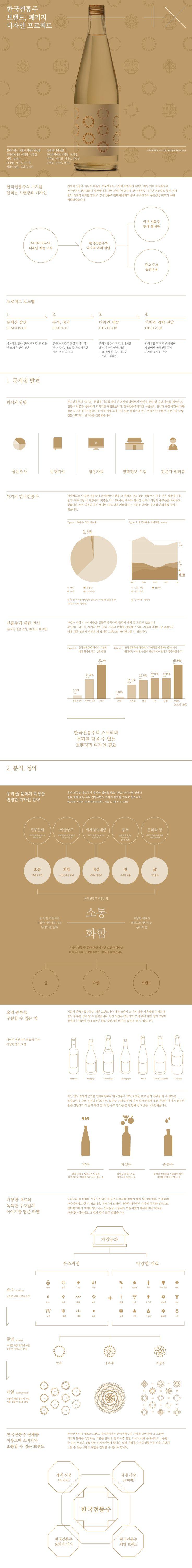 신세계 백화점. 한국 전통주 브랜드 경험디자인 프로젝트 : 네이버 블로그