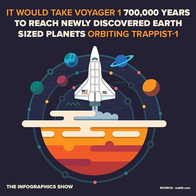 How long would it take to get to the newly discovered planets? #nasa #earth #howlong #trappist-1 #trappist #speed #travel #voyager1 #space #exoplanet #spacetravel #nasa#spaceship #infographic