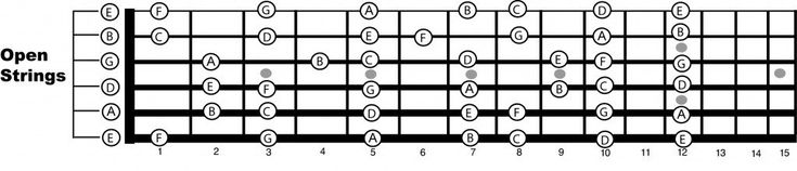 An in-depth look of how the notes are laid out on the guitar neck.