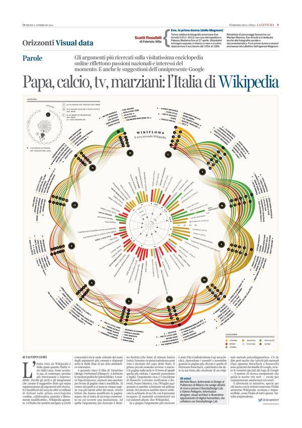 170 best dataviz radial images on pinterest info graphics wikiflows la lettura 115 corriere della sera on behance ccuart Image collections