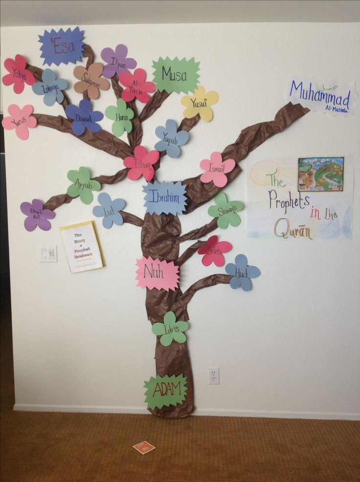 Tree of Prophets mentioned in the Quran.