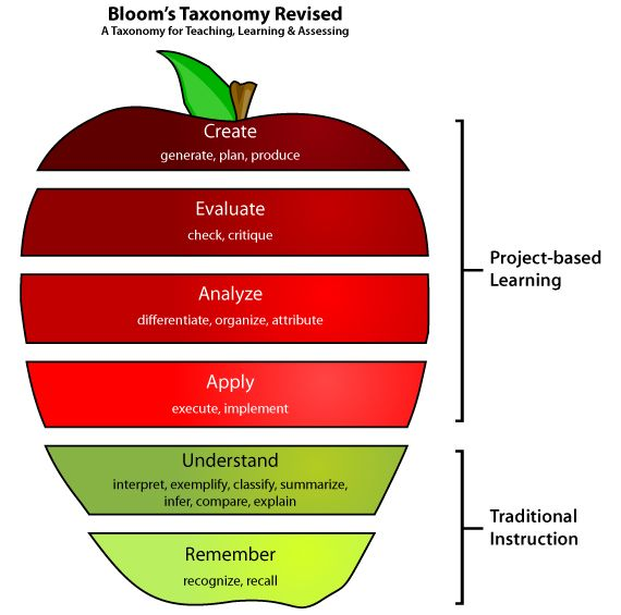 Taxonomy for teaching, learning and assessing. Project Based Learning in the 21st Century Classroom. Interesting