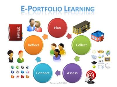 ePortfolios - Info on student portfolios