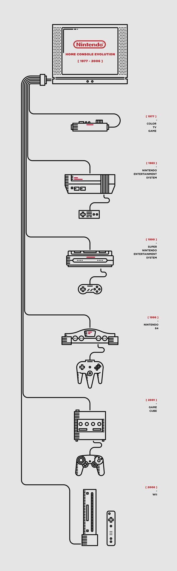 #infographic by  Luca Zanellato #information #design