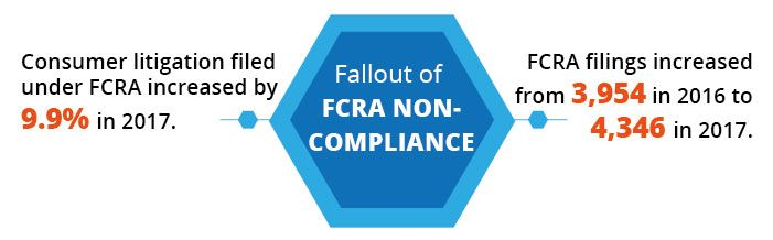 The Fair Credit Reporting Act also known as FCRA has been designed to protect the privacy of consumer report information.