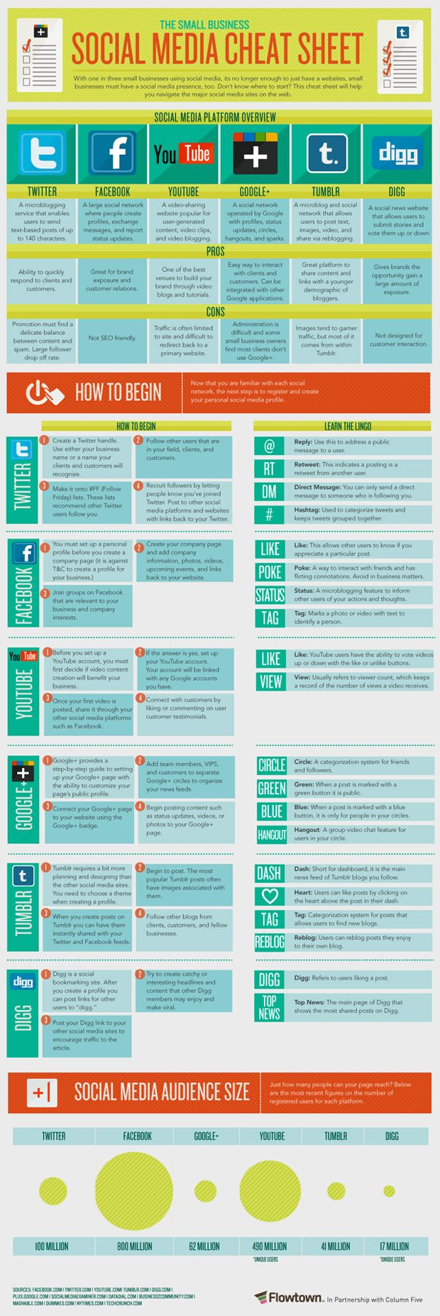 Social Media Cheat Sheet: incls helpful overview of each network (Twitter, Facebook, YouTube, Google+, Tumblr, digg) [source: Flowtown, 2012]