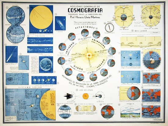 Cosmografia - Mexican school charts from the 1940's. WIndsor Place Antiques #Brooklyn #Vintage