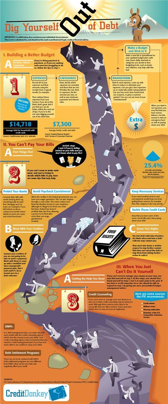 How to Get Out of Debt. Dig yourself out of debt. Infographic