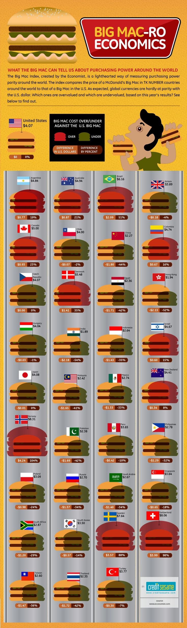 Economics. Comparative cost of Big Mac in many countries. Chart with negative numbers and percent difference.