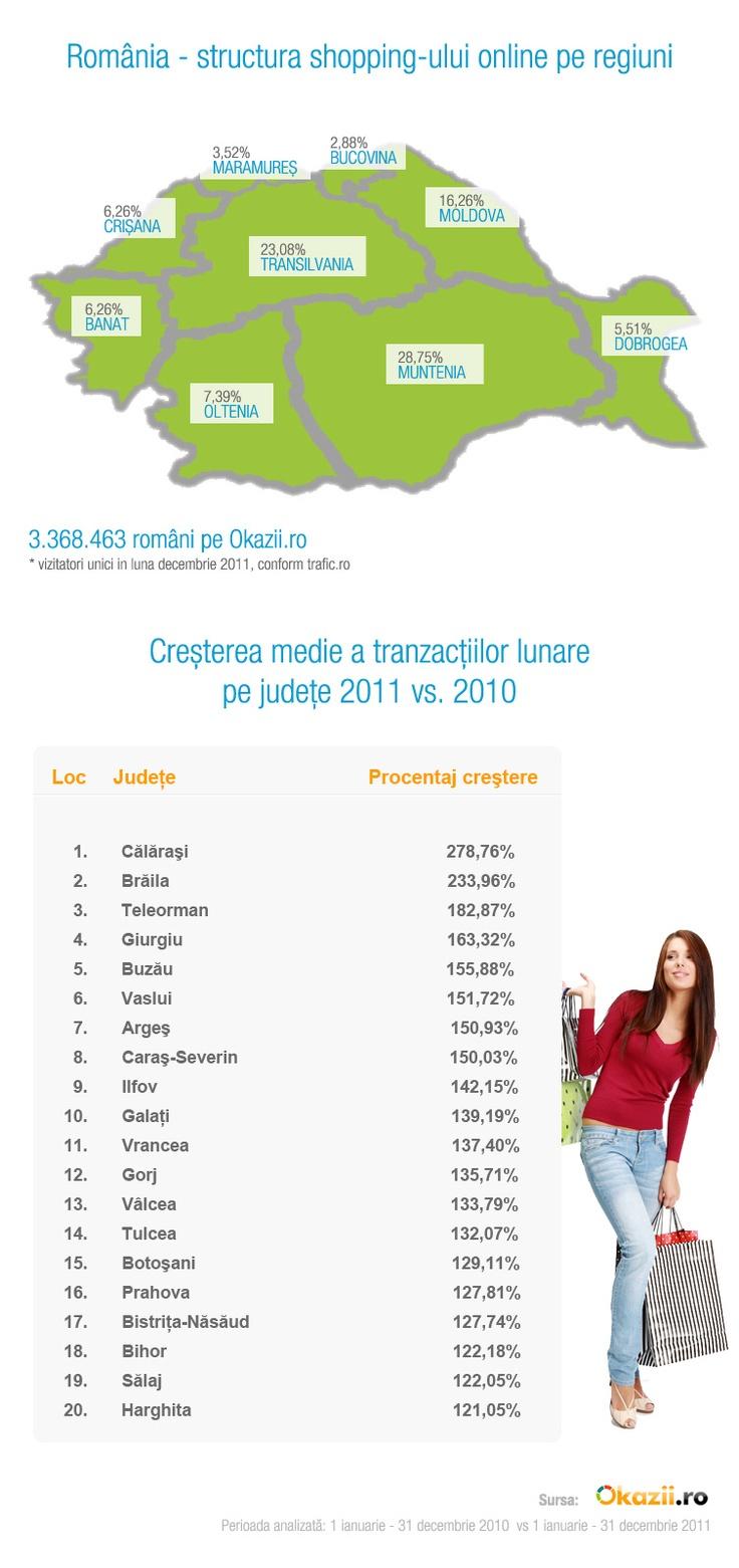 Cine sunt românii care cumpără cel mai mult de pe Internet