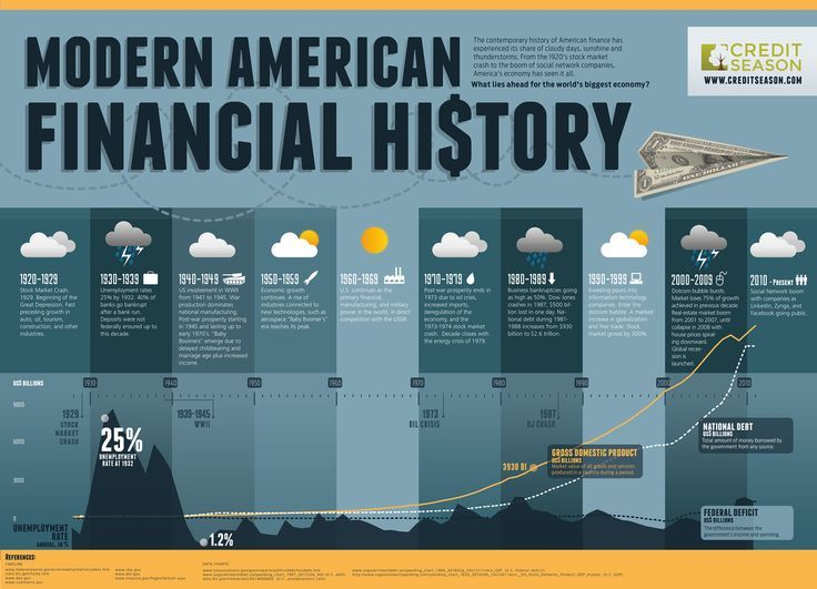 An awesome infographic that charts modern American financial history from the stock market crash in 1929 to the present day state of the economy.