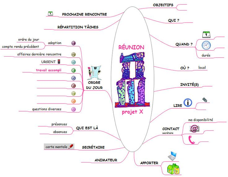 exemples de cartes mentales pour pr u00e9parer une r u00e9union et l